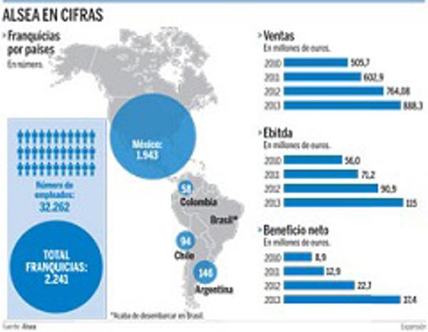 El líder mexicano en franquicias del 'fast food' llega a España